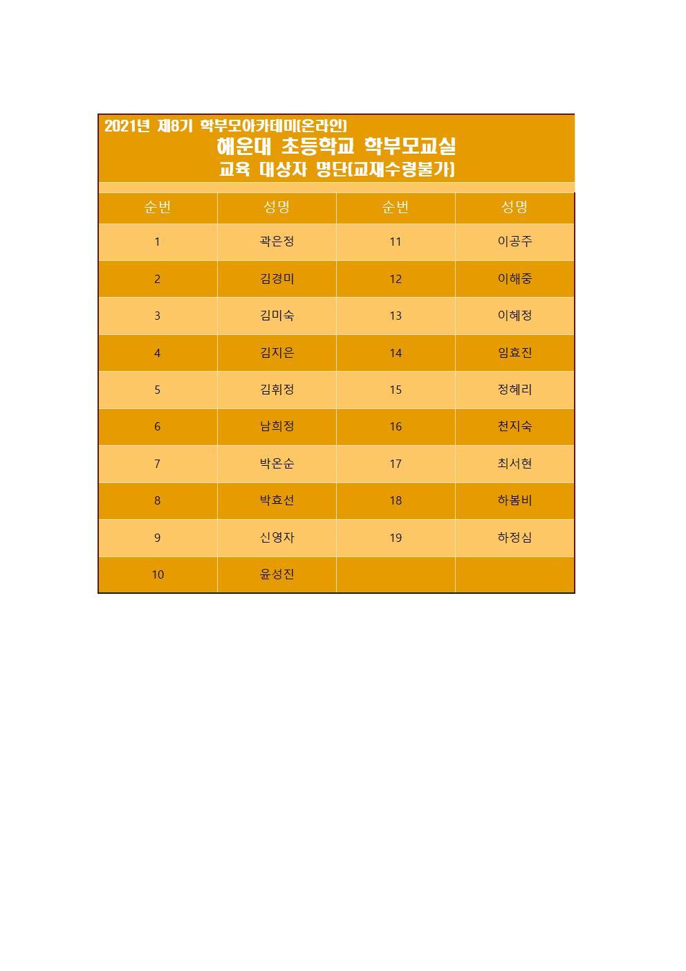 제8기 학부모아카데미 교육생 명단(홈피)004.jpg