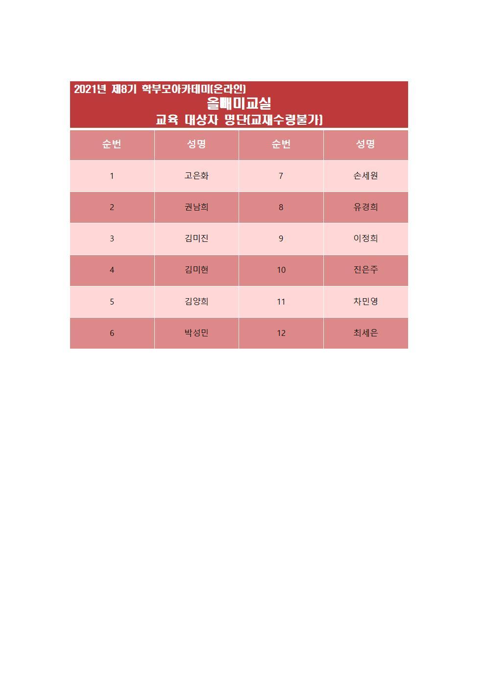 제8기 학부모아카데미 교육생 명단(홈피)011.jpg