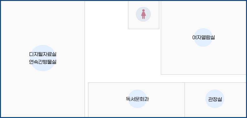 2층 : 디지털자료실 연속간행물실/여자화장실/여자열람실/독서문화과/관장실